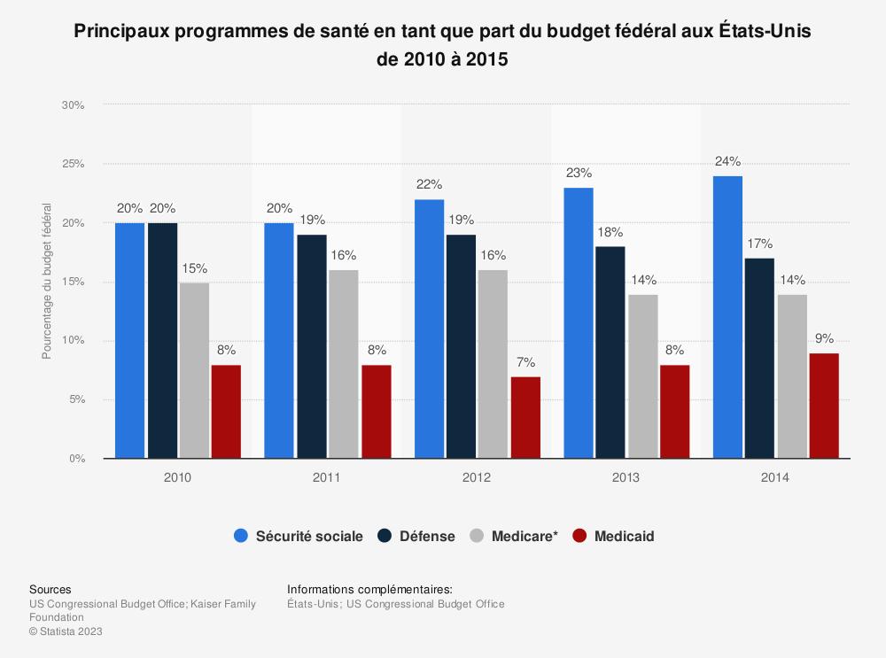 Statistique: Principaux programmes de santé en tant que part du budget fédéral aux États-Unis de 2010 à 2015 | Statista