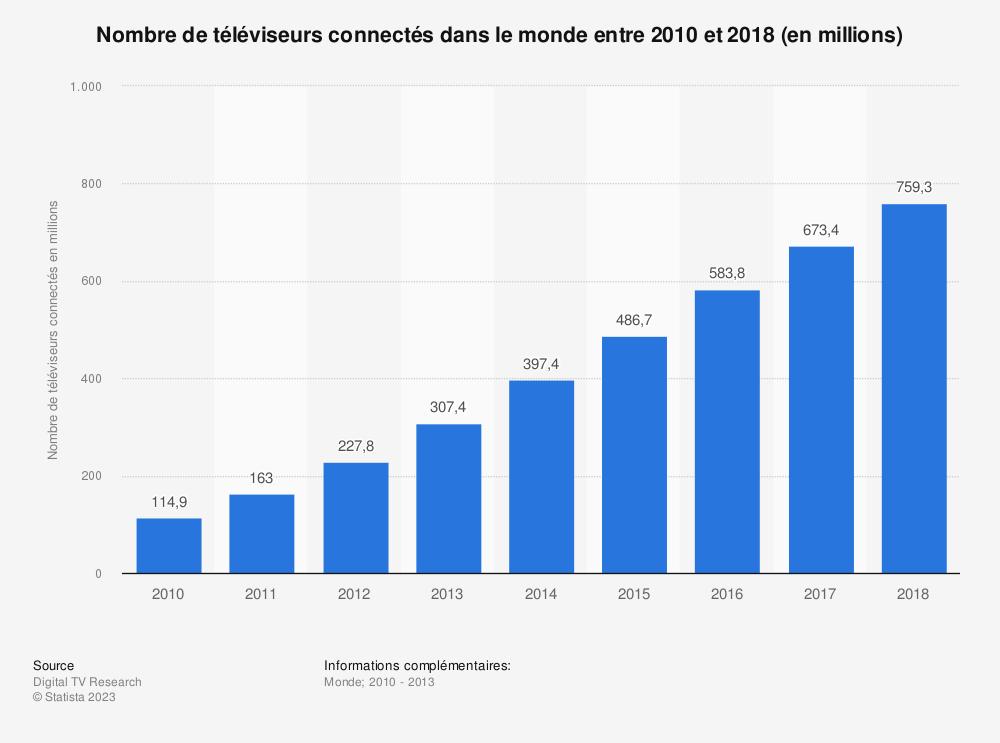 Statistique: Nombre de téléviseurs connectés dans le monde entre 2010 et 2018 (en millions) | Statista