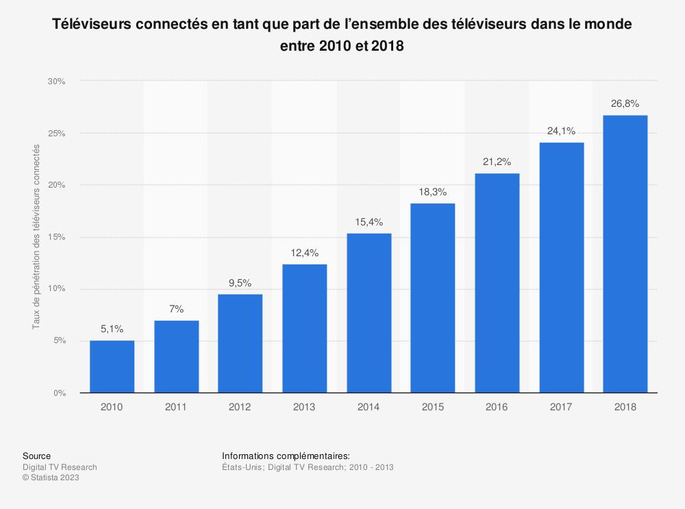 Statistique: Téléviseurs connectés en tant que part de l'ensemble des téléviseurs dans le monde entre 2010 et 2018 | Statista