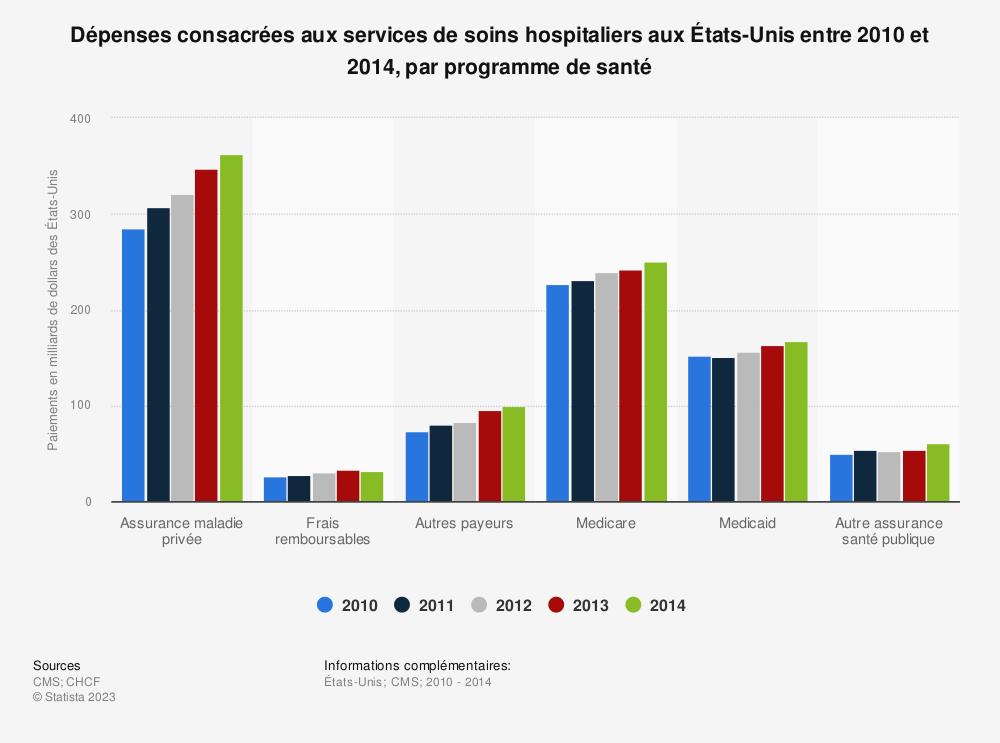 Statistique: Dépenses consacrées aux services de soins hospitaliers aux États-Unis entre 2010 et 2014, par programme de santé  | Statista
