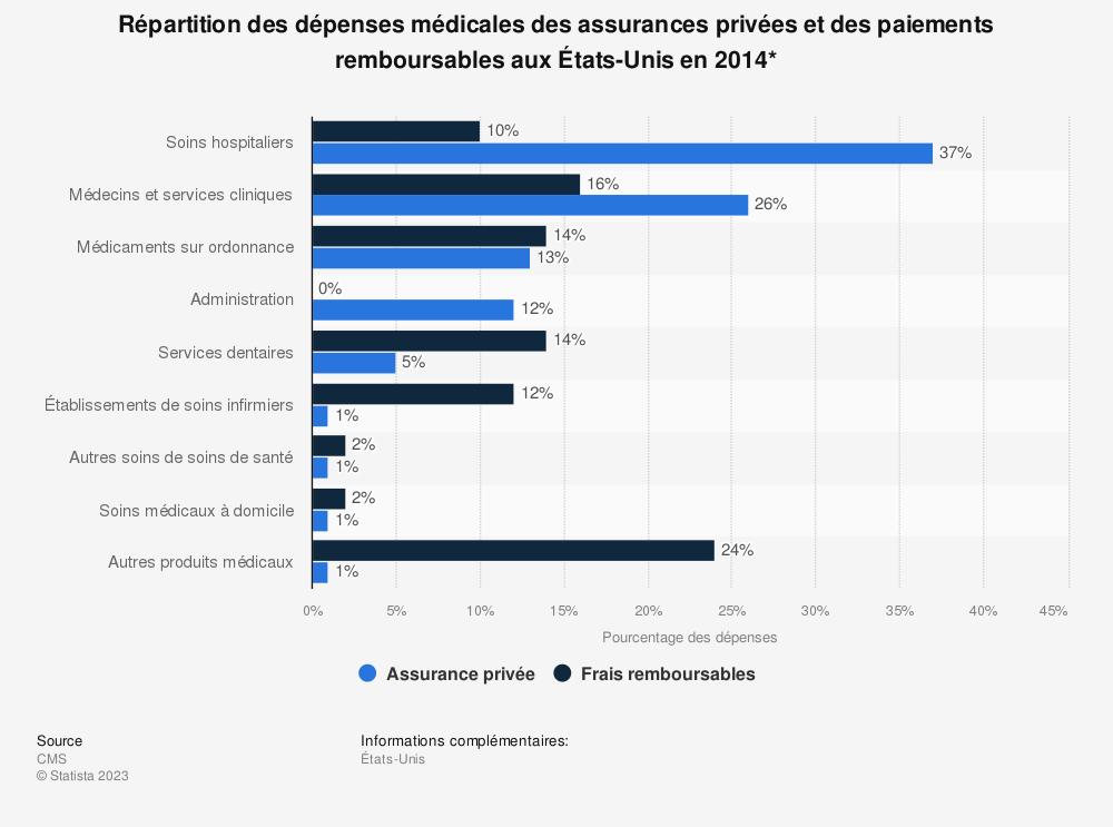 Statistique: Répartition des dépenses médicales des assurances privées et des paiements remboursables aux États-Unis en 2014* | Statista