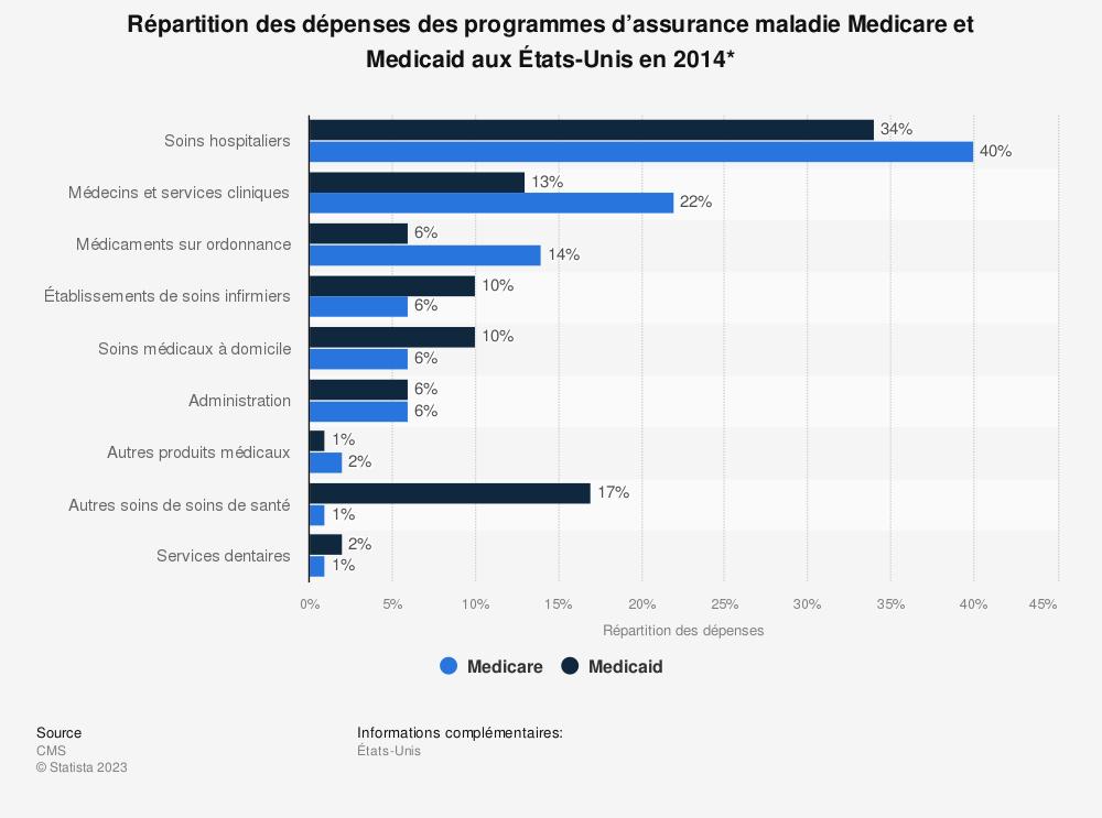 Statistique: Répartition des dépenses des programmes d'assurance maladie Medicare et Medicaid aux États-Unis en 2014* | Statista