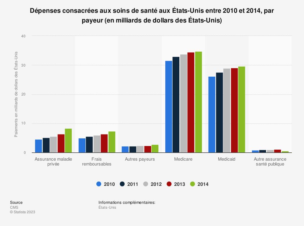 Statistique: Dépenses consacrées aux soins de santé aux États-Unis entre 2010 et 2014, par payeur (en milliards de dollars des États-Unis) | Statista