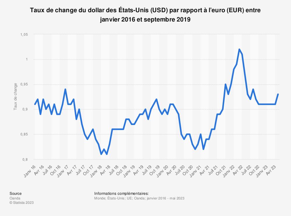 Statistique: Taux de change du dollar des États-Unis (USD) par rapport à l'euro (EUR) entre janvier 2016 et septembre 2019 | Statista