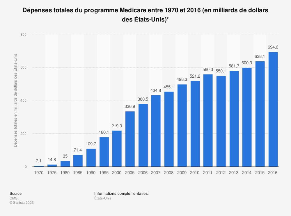 Statistique: Dépenses totales du programme Medicare entre 1970 et 2016 (en milliards de dollars des États-Unis)* | Statista