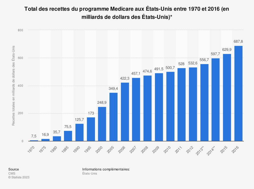 Statistique: Total des recettes du programme Medicare aux États-Unis entre 1970 et 2016 (en milliards de dollars des États-Unis)* | Statista
