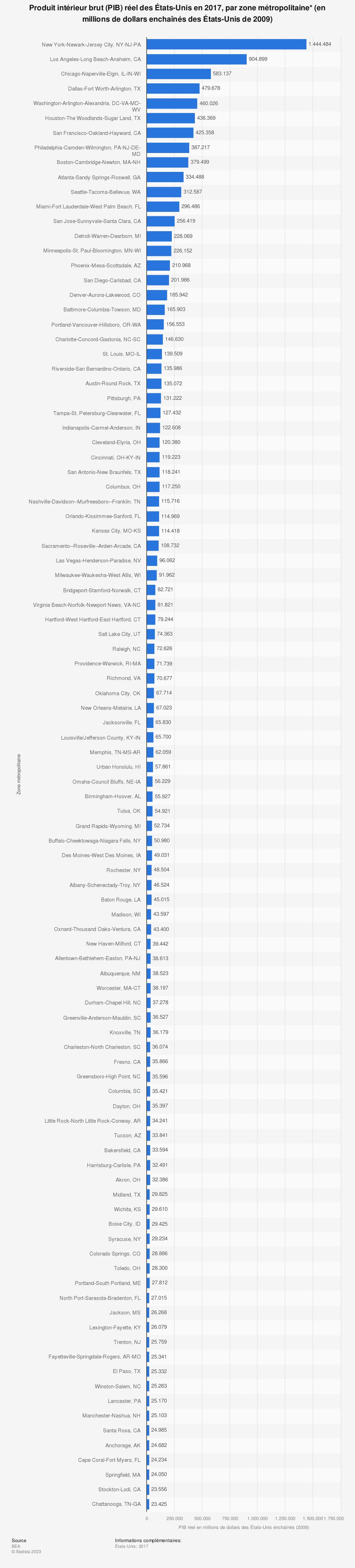 Statistique: Produit intérieur brut (PIB) réel des États-Unis en 2017, par zone métropolitaine* (en millions de dollars enchaînés des États-Unis de 2009) | Statista