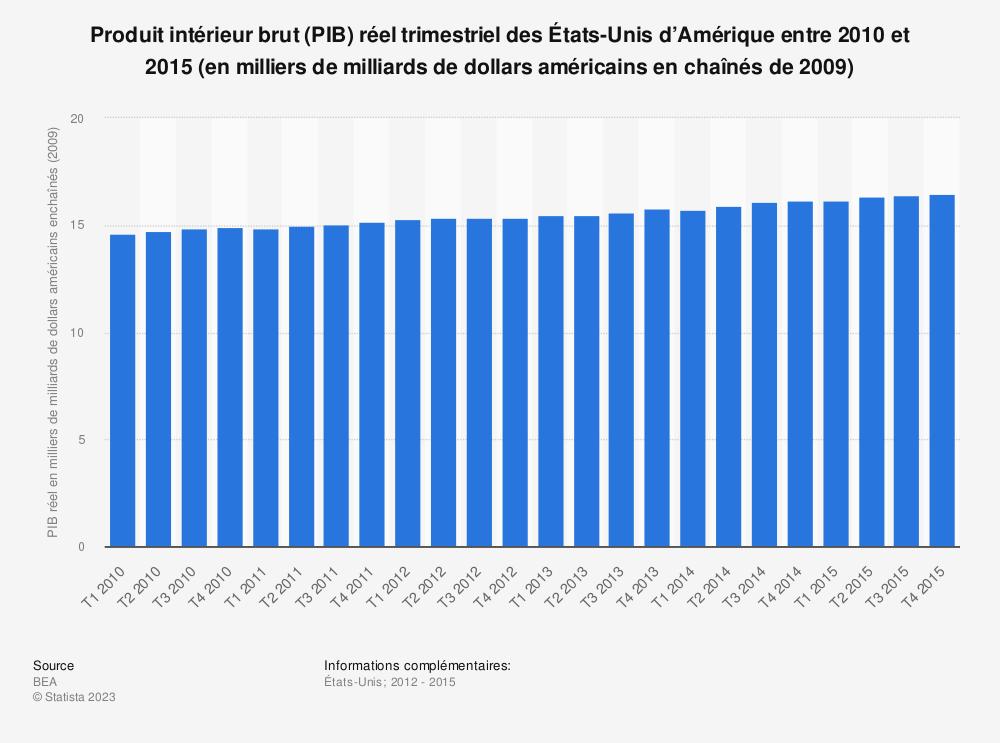 Statistique: Produit intérieur brut (PIB) réel trimestriel des États-Unis d'Amérique entre 2010 et 2015 (en milliers de milliards de dollars américains en chaînés de 2009) | Statista