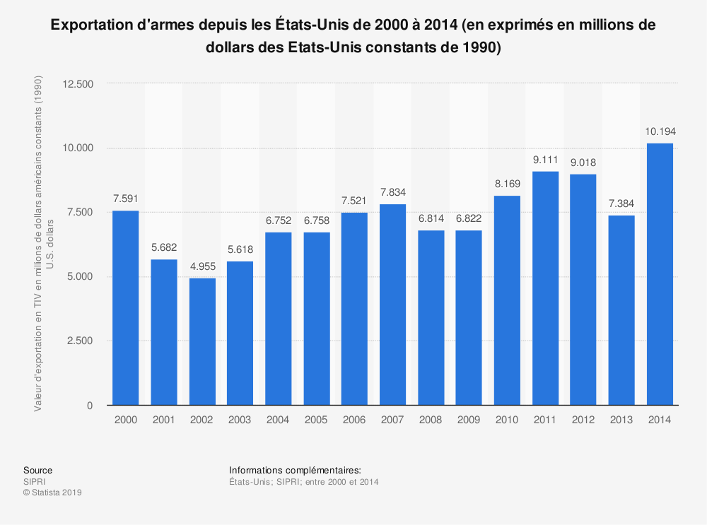 Statistique: Exportation d'armes depuis les États-Unis de 2000 à 2014 (en exprimés en millions de dollars des Etats-Unis constants de 1990) | Statista