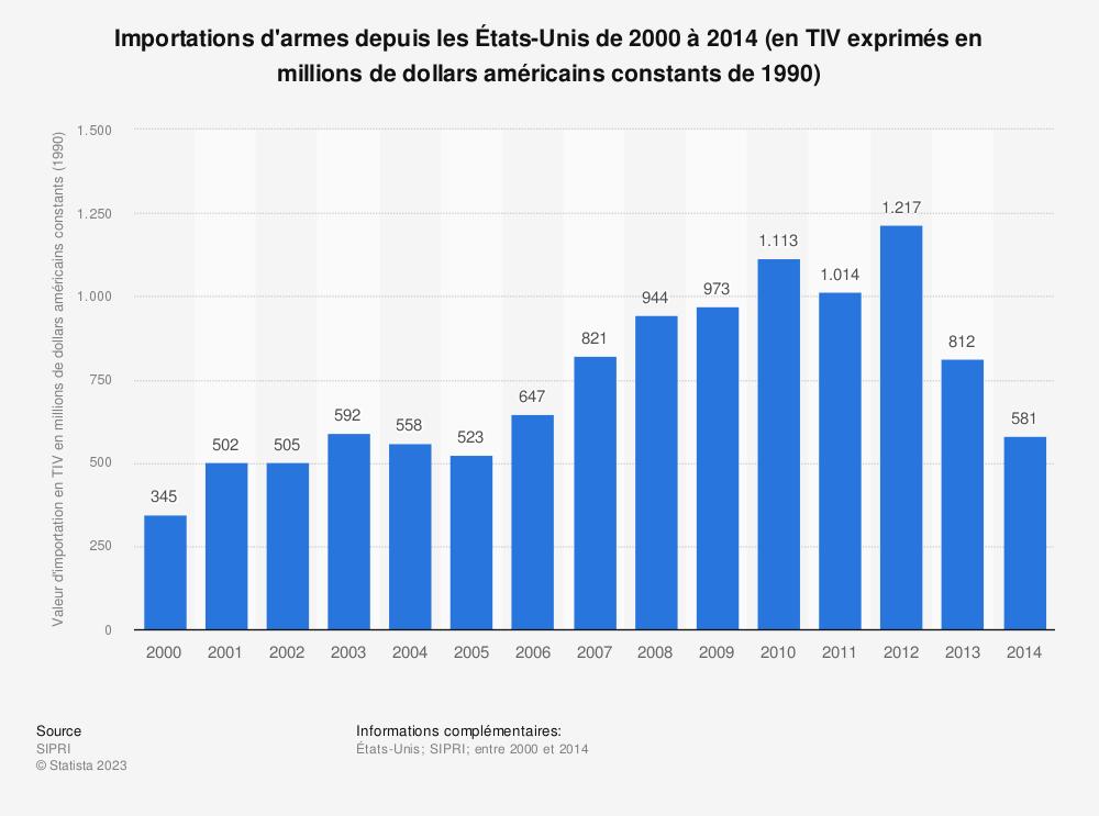 Statistique: Importations d'armes depuis les États-Unis de 2000 à 2014 (en TIV exprimés en millions de dollars américains constants de 1990) | Statista