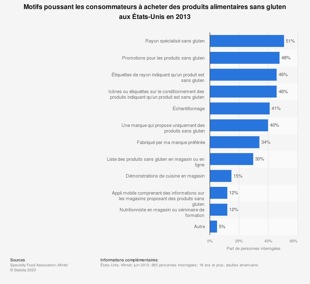 Statistique: Motifs poussant les consommateurs à acheter des produits alimentaires sans gluten aux États-Unis en 2013 | Statista