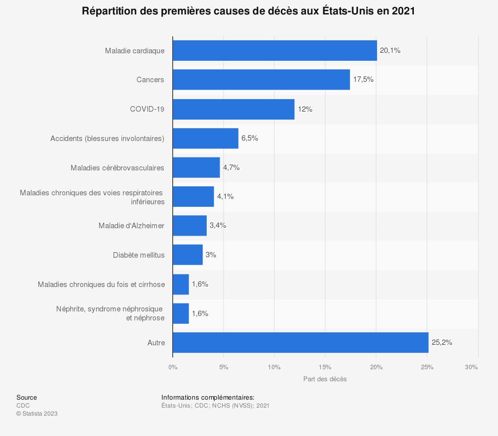 Statistique: Répartition des dix premières causes de décès aux États-Unis en 2017 | Statista