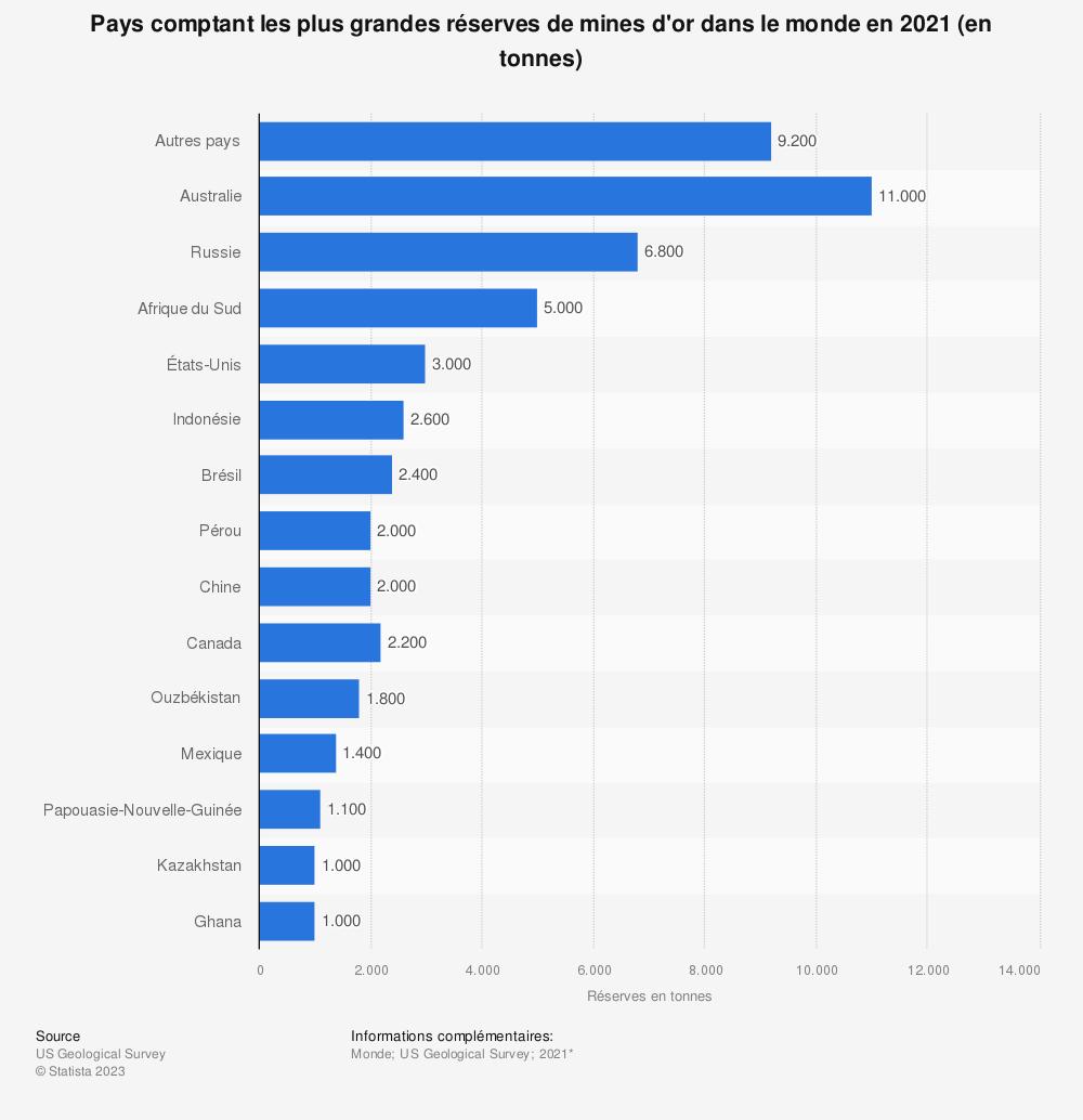 Statistique: Pays comptant les plus grandes réserves de mines d'or dans le monde en 2019* (en tonnes) | Statista