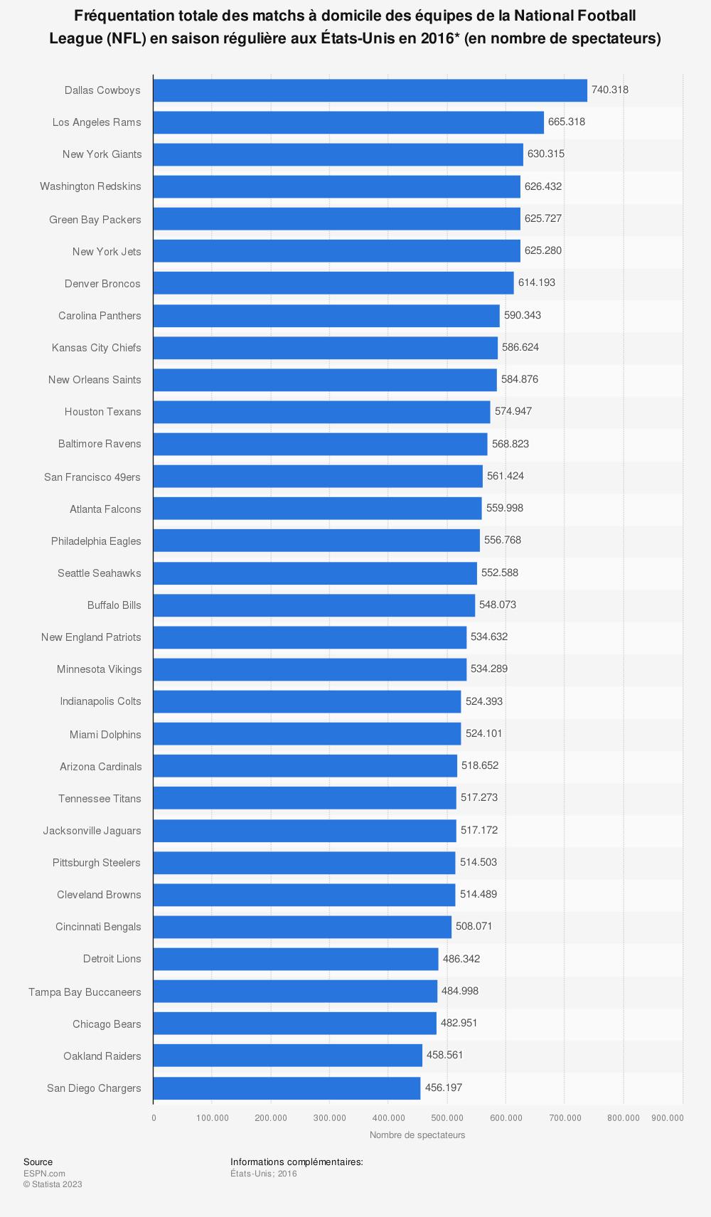 Statistique: Fréquentation totale des matchs à domicile des équipes de la National Football League(NFL) en saison régulière aux États-Unis en 2016* (en nombre de spectateurs) | Statista