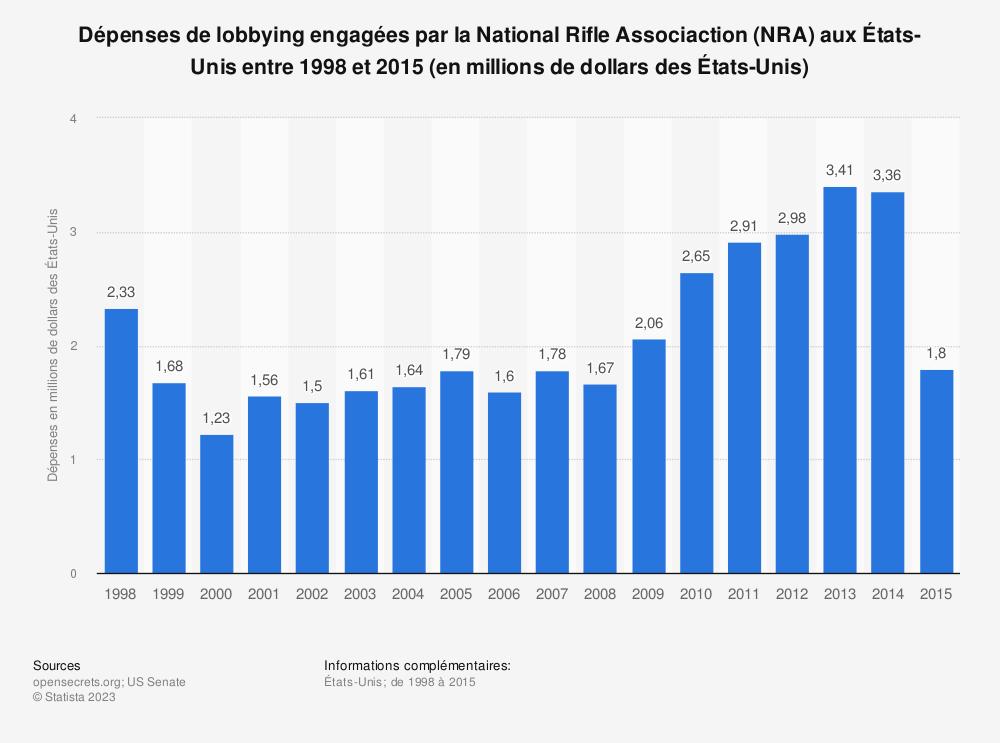 Statistique: Dépenses de lobbying engagées par la National Rifle Associaction (NRA) aux États-Unis entre 1998 et 2015 (en millions de dollars des États-Unis)   Statista