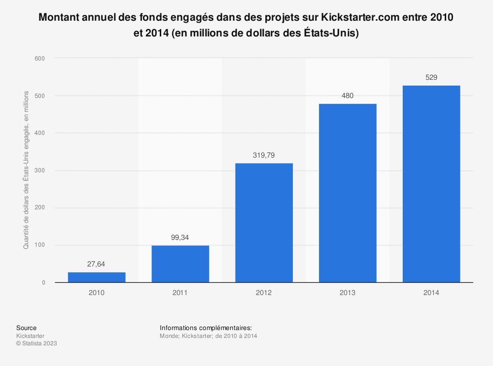 Statistique: Montant annuel des fonds engagés dans des projets sur Kickstarter.com entre 2010 et 2014 (en millions de dollars desÉtats-Unis) | Statista