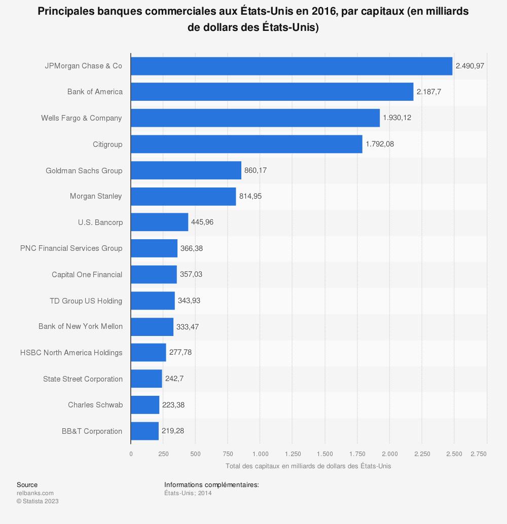 Statistique: Principales banques commerciales aux États-Unis en 2016, par capitaux (en milliards de dollars des États-Unis) | Statista