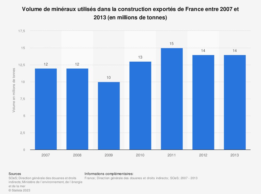 Statistique: Volume de minéraux utilisés dans la construction exportés de France entre 2007 et 2013 (en millions de tonnes) | Statista