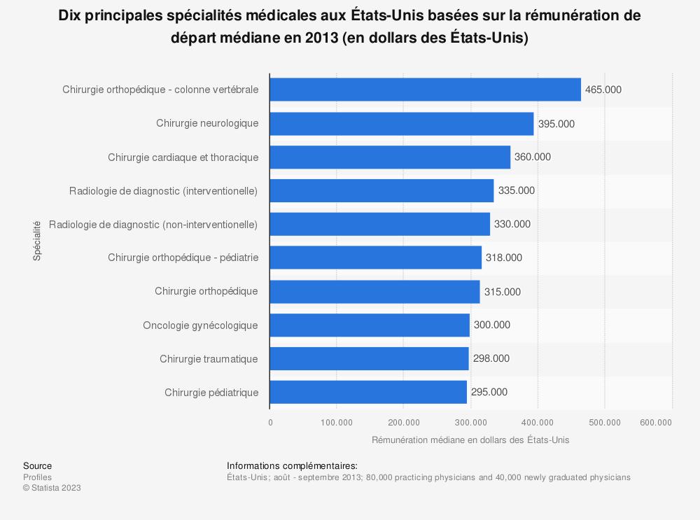 Statistique: Dix principales spécialités médicales aux États-Unis basées sur la rémunération de départ médiane en 2013 (en dollars des États-Unis) | Statista
