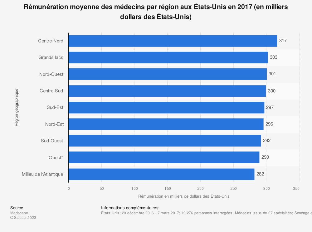 Statistique: Rémunération moyenne des médecins par région aux États-Unis en 2017 (en milliers dollars des États-Unis) | Statista