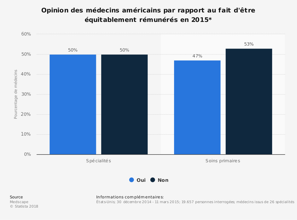 Statistique: Opinion des médecins américains par rapport au fait d'être équitablement rémunérés en 2015* | Statista