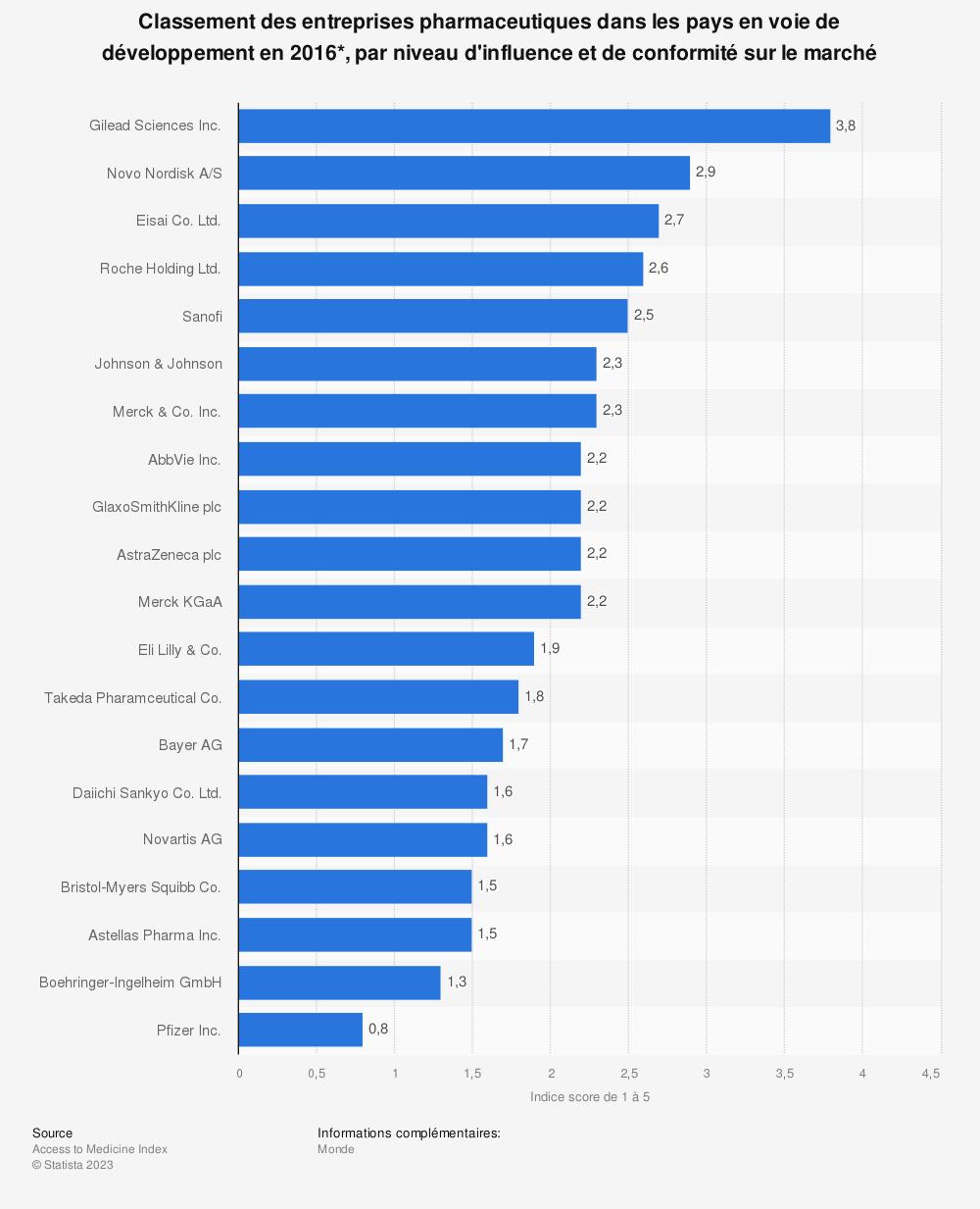 Statistique: Classement des entreprises pharmaceutiques dans les pays en voie de développement en 2016*, par niveau d'influence et de conformité sur le marché | Statista