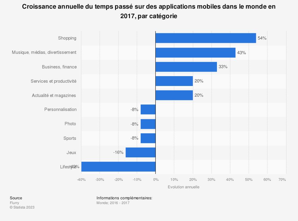 Statistique: Croissance annuelle du temps passé sur des applications mobiles dans le monde en 2017, par catégorie | Statista