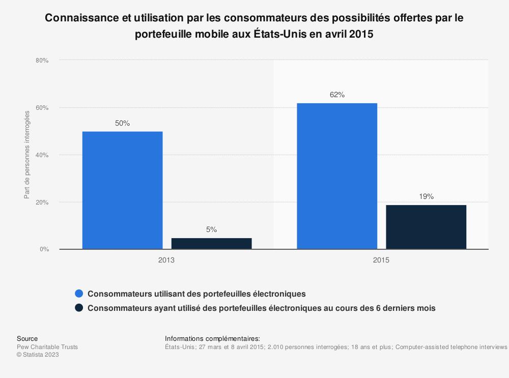 Statistique: Connaissance et utilisation par les consommateurs des possibilités offertes par le portefeuille mobile aux États-Unis en avril 2015 | Statista