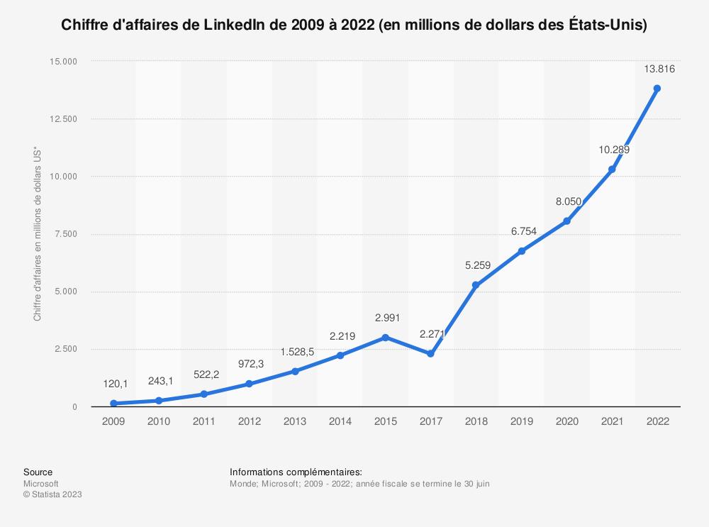 Statistique: Chiffre d'affaires de LinkedIn de 2009 à 2015 (en millions de dollars des États-Unis) | Statista