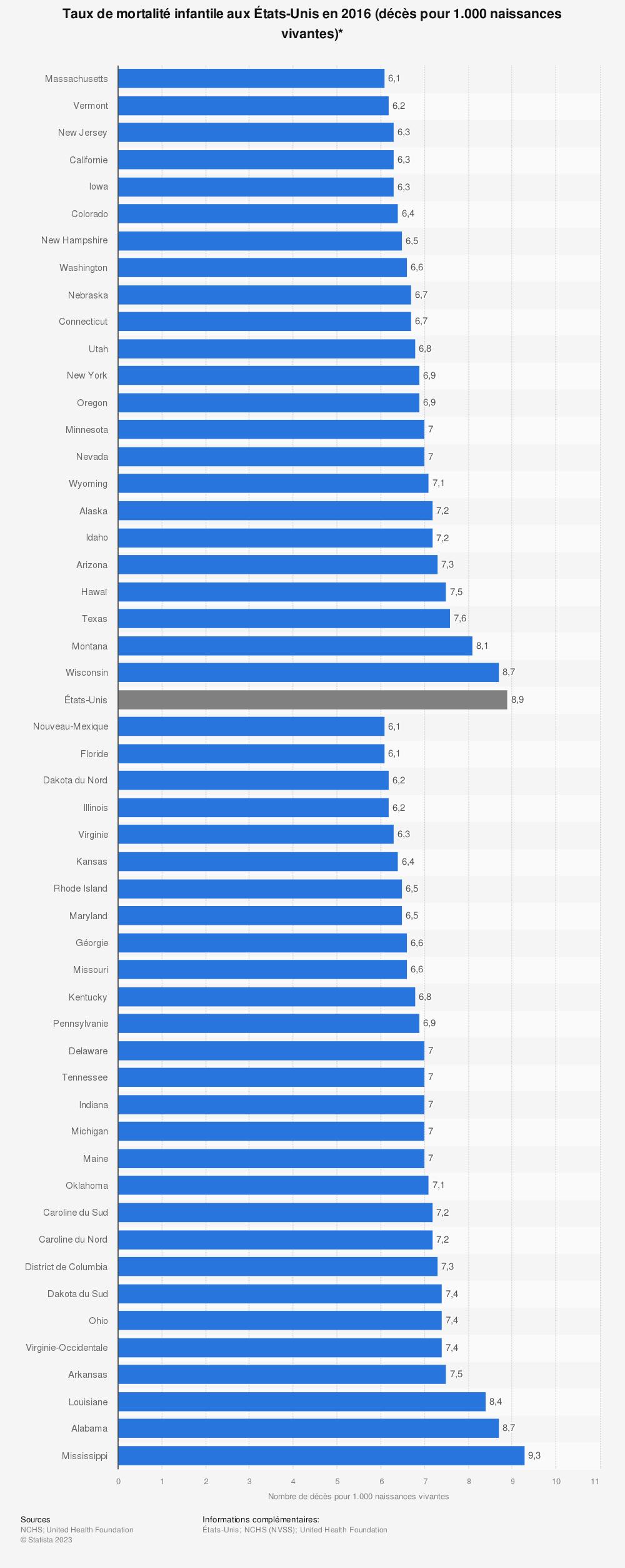 Statistique: Taux de mortalité infantile aux États-Unis en 2016 (décès pour 1.000 naissances vivantes)* | Statista