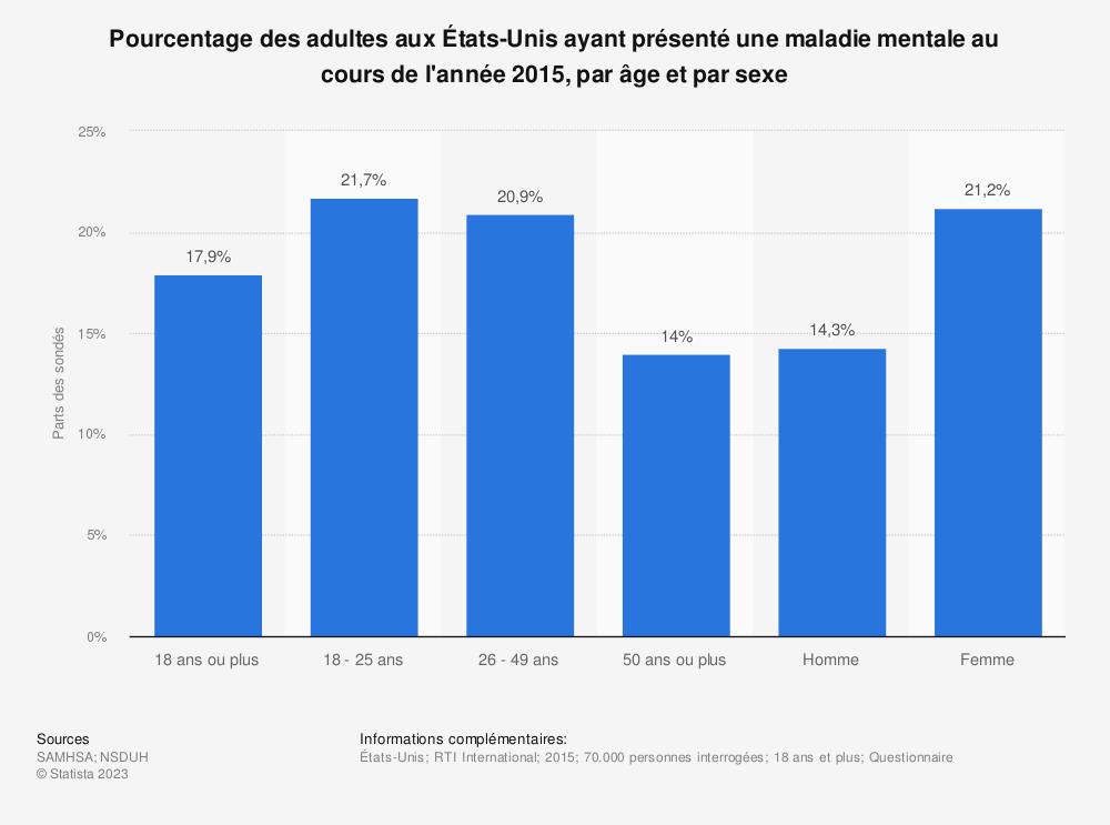 Statistique: Pourcentage des adultes aux États-Unis ayant présenté une maladie mentale au cours de l'année 2015, par âge et par sexe | Statista