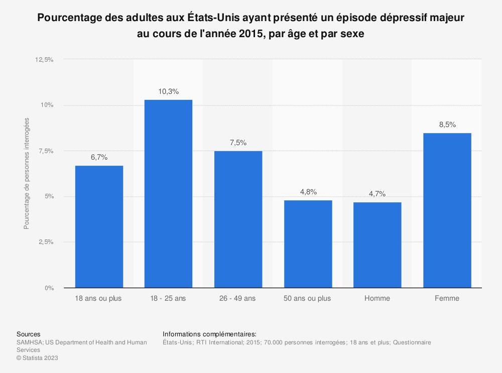 Statistique: Pourcentage des adultes aux États-Unis ayant présenté un épisode dépressif majeur au cours de l'année 2015, par âge et par sexe | Statista