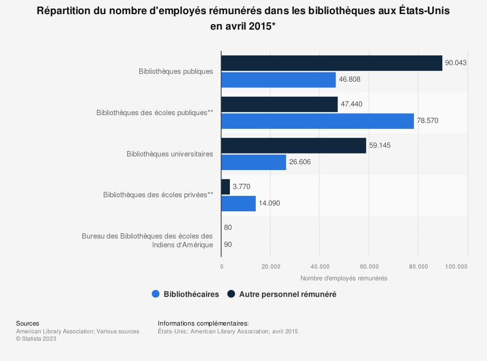 Statistique: Répartition du nombre d'employés rémunérés dans les bibliothèques aux États-Unis en avril 2015* | Statista