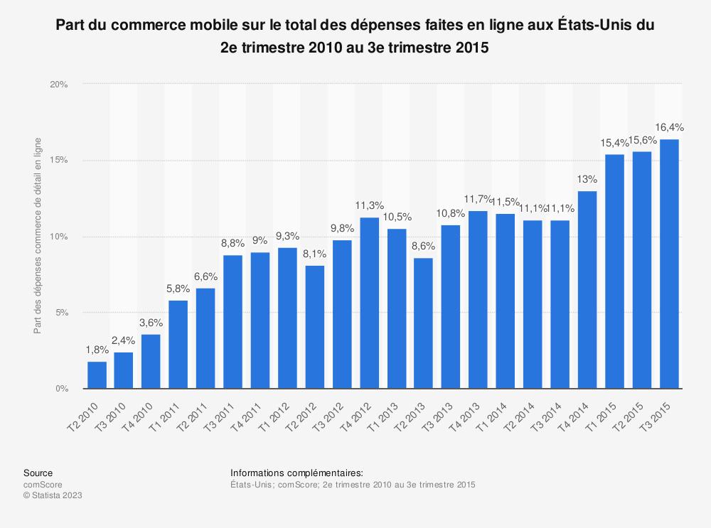 Statistique: Part du commerce mobile sur le total des dépenses faites en ligne aux États-Unis du 2e trimestre 2010 au 3e trimestre 2015 | Statista