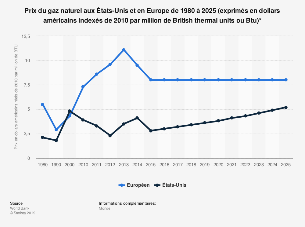 Statistique: Prix du gaz naturel aux États-Unis et en Europe de 1980 à 2025 (exprimés en dollars américains indexés de 2010 par million de British thermal units ou Btu)* | Statista