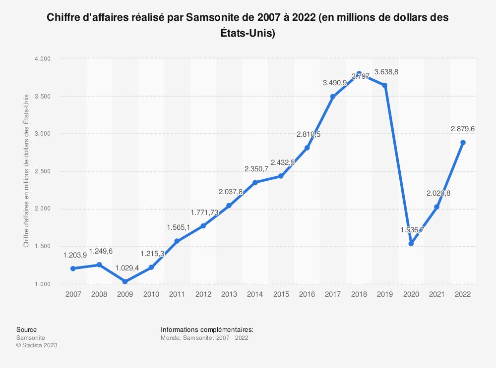 Statistique: Chiffre d'affaires réalisé par Samsonite de 2007 à 2018 (en millions de dollars des États-Unis) | Statista
