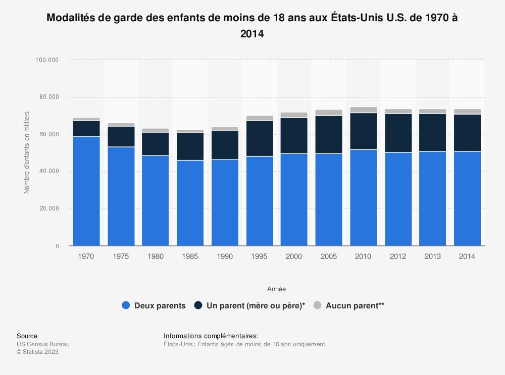 Statistique: Modalités de garde des enfants de moins de 18 ans aux États-Unis U.S. de 1970 à 2014 | Statista