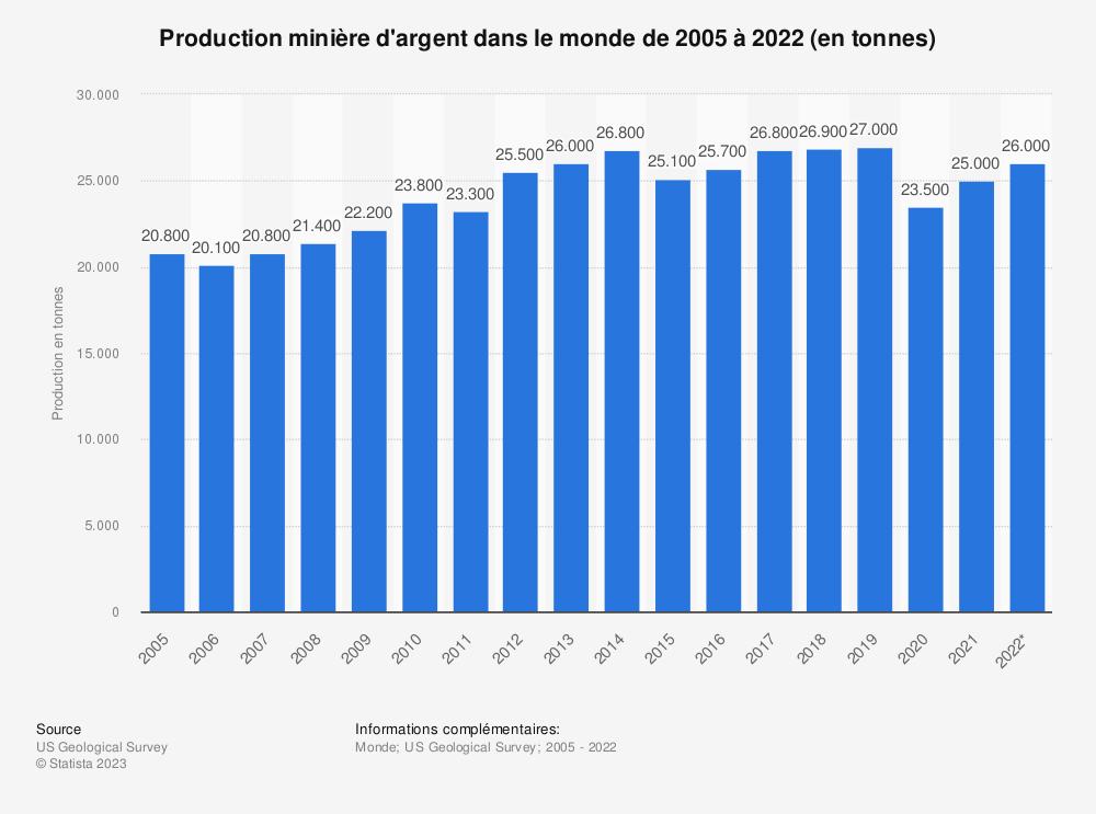 Statistique: Production minière d'argent dans le monde de 2005 à 2019 (en tonnes) | Statista