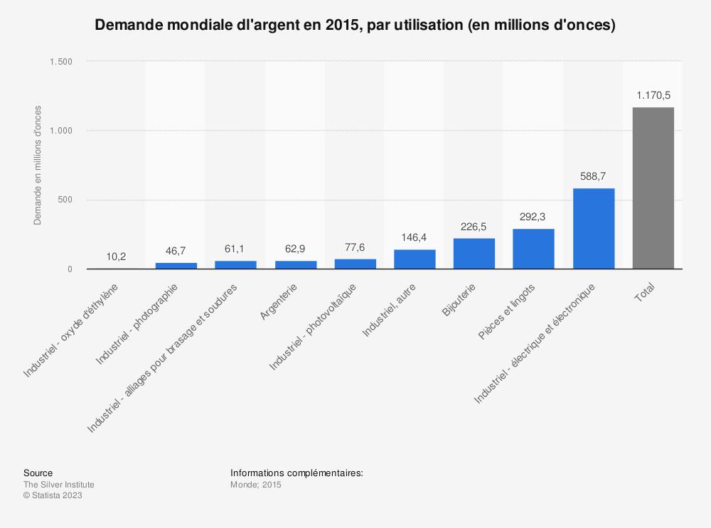 Statistique: Demande mondiale dl'argent en 2015, par utilisation (en millions d'onces) | Statista