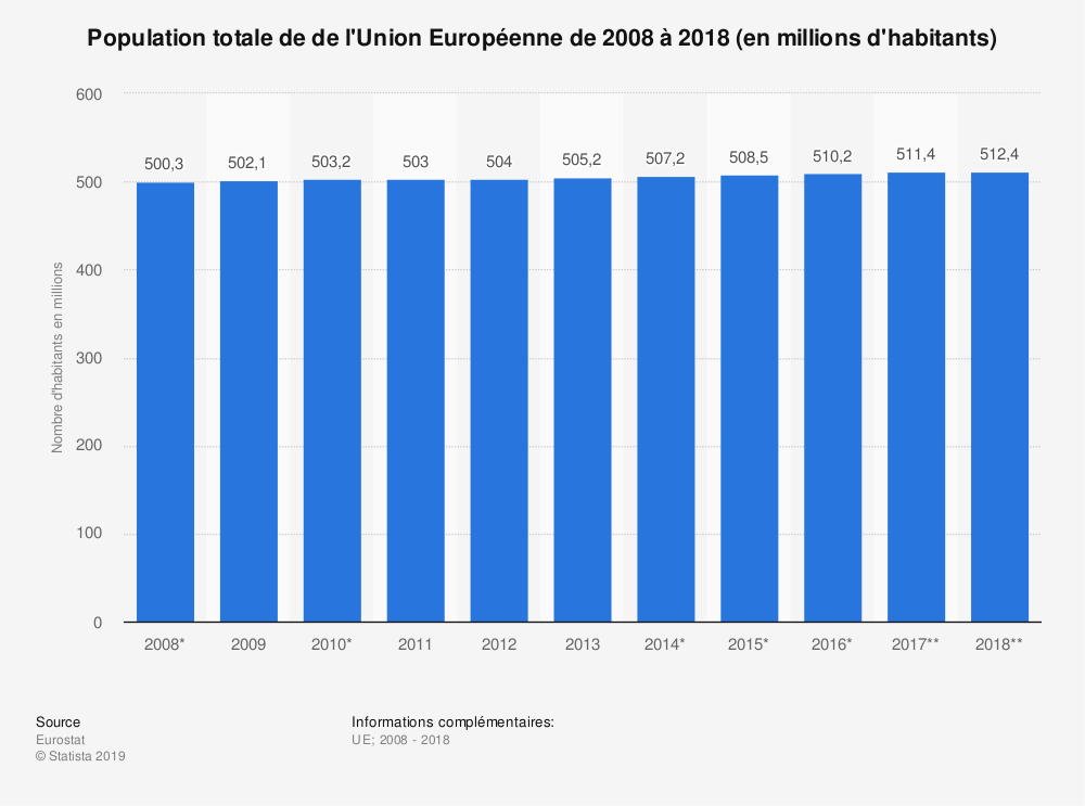 Statistique: Population totale de de l'Union Européenne de 2009 à 2019 (en millions d'habitants) | Statista