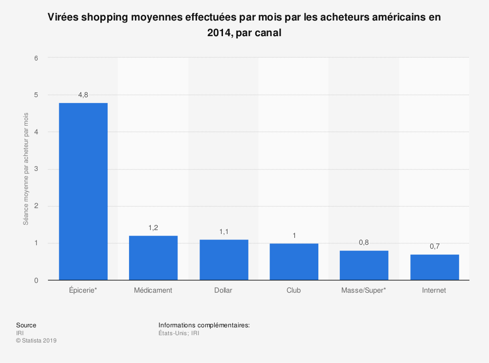Statistique: Virées shopping moyennes effectuées par mois par les acheteurs américains en 2014, par canal | Statista