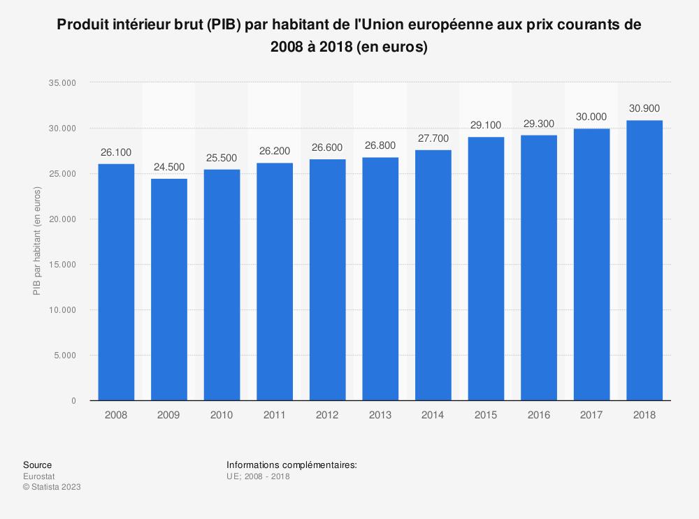 Statistique: Produit intérieur brut (PIB) par habitant de l'Union européenne aux prix courants de 2008 à 2018 (en euros) | Statista