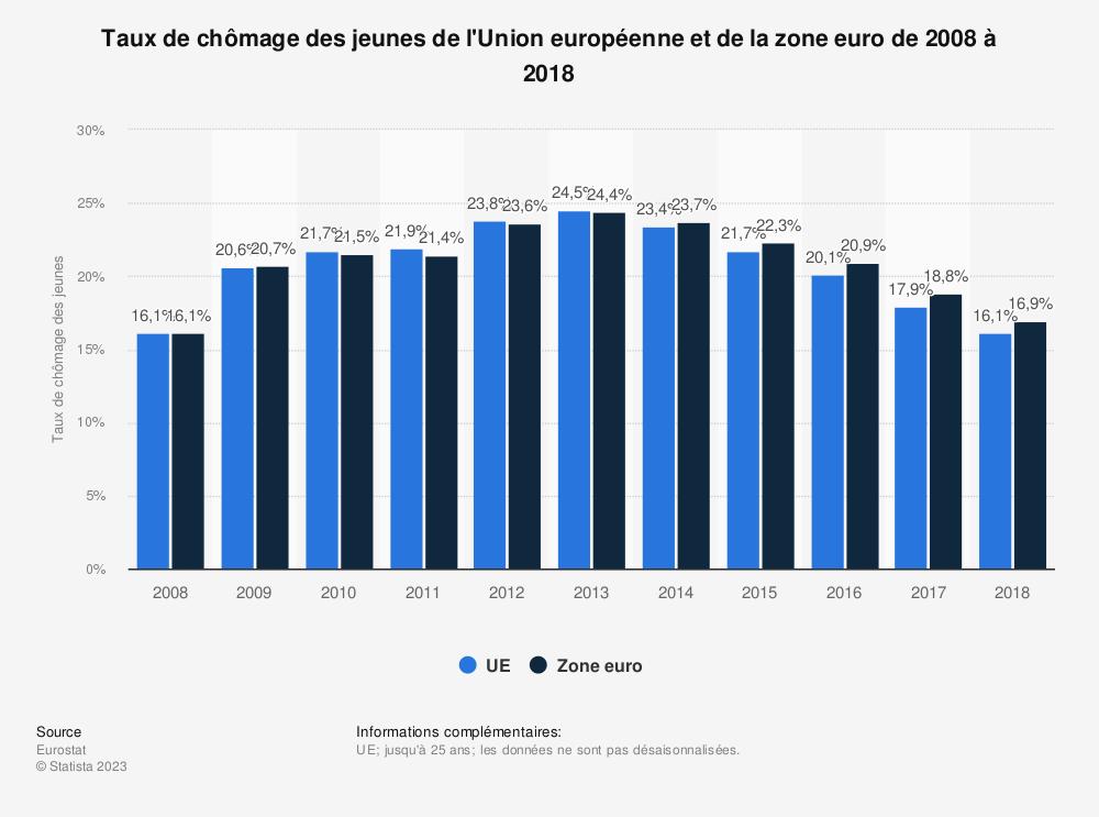 Statistique: Taux de chômage des jeunes de l'Union européenne et de la zone euro de 2008 à 2018 | Statista