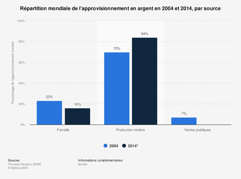 Statistique: Répartition mondiale de l'approvisionnement en argent en 2004 et 2014, par source | Statista