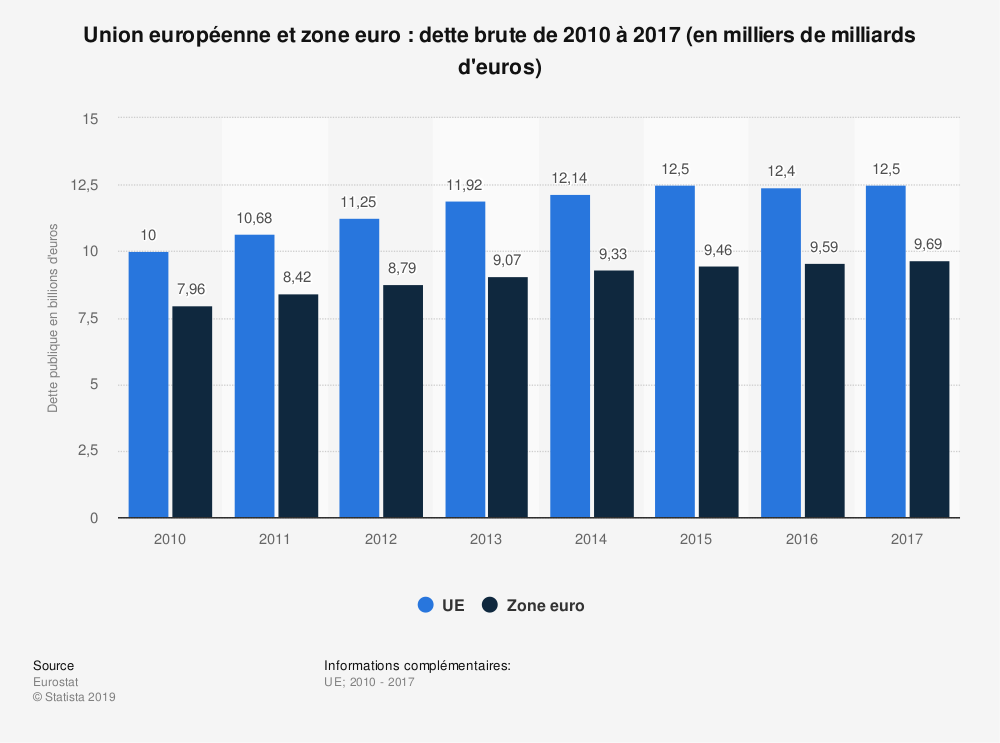 Statistique: Union européenne et zone euro: dette brute de 2010 à 2018 (en milliers de milliards d'euros) | Statista