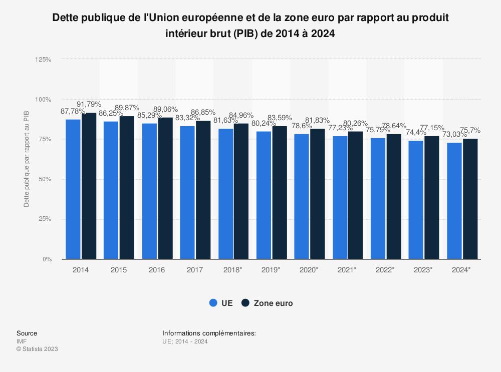 Statistique: Dette publique de l'Union européenne et de la zone euro par rapport au produit intérieur brut (PIB) de 2014 à 2024 | Statista