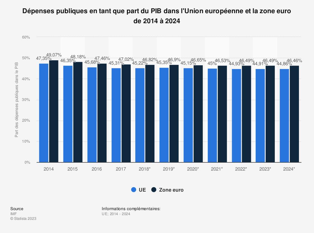 Statistique: Dépenses publiques en tant que part du PIB dans l'Union européenne et la zone euro de 2014 à 2024 | Statista