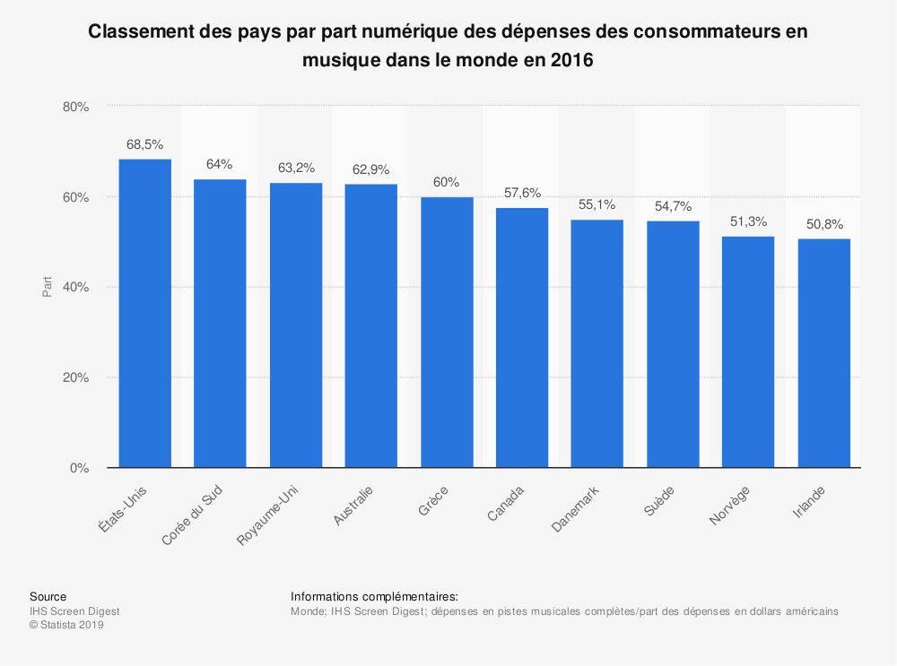 Statistique: Classement des pays par part numérique des dépenses des consommateurs en musique dans le monde en 2016 | Statista