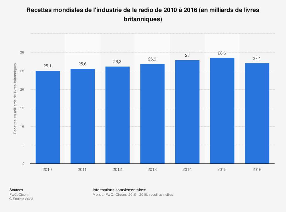 Statistique: Recettes mondiales de l'industrie de la radio de 2010 à 2016 (en milliards de livres britanniques) | Statista