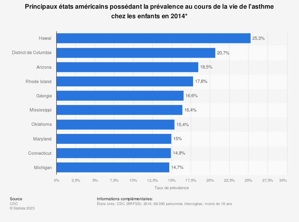 Statistique: Principaux états américains possédant la prévalence au cours de la vie de l'asthme chez les enfants en 2014* | Statista